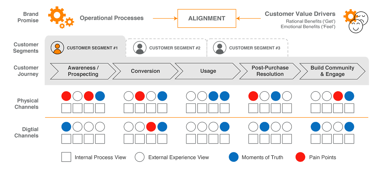 Figure 3: Customer Journey with Circles & Squares