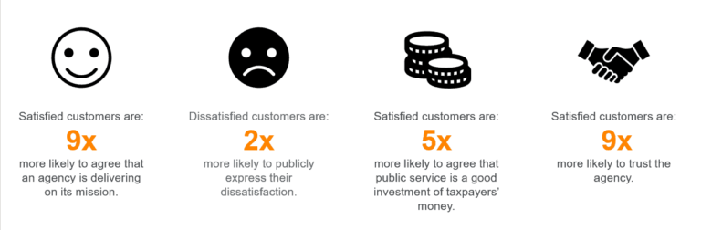 Source: D'Emidio, Tony, et al. The Global Case for Customer Experience in Government. McKinsey & Company, Sept. 2019