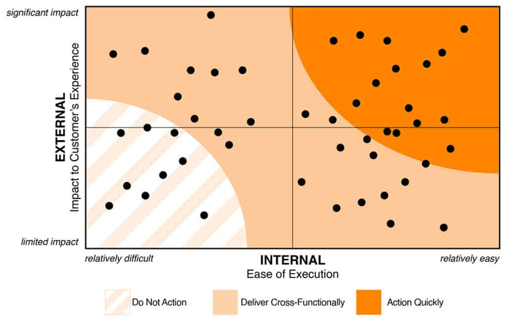 Figure 2: Customer-Centric Lens for Decision Making and Investment Prioritization