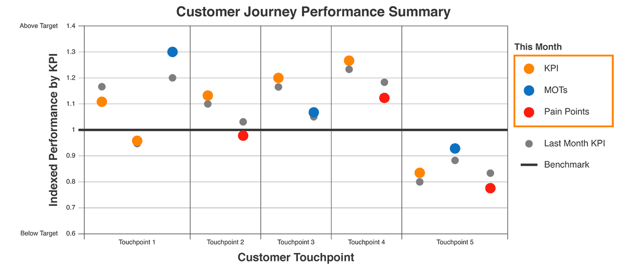Figure 4: Tracking Customer Journey Improvements